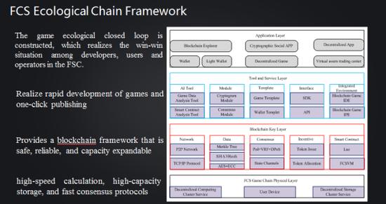 三、怎么搭建FCS游戏生态链
