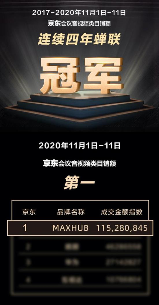 MAXHUB斩获双11天猫京东双平台排名双第一 消费者、专业媒体如此评价
