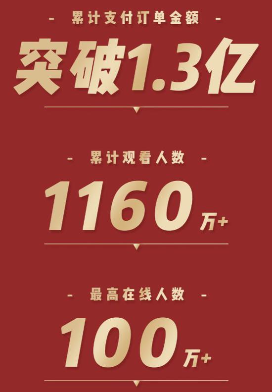 销售额破1.3亿 李维嘉百度直播带货首秀刷新个人最高记录