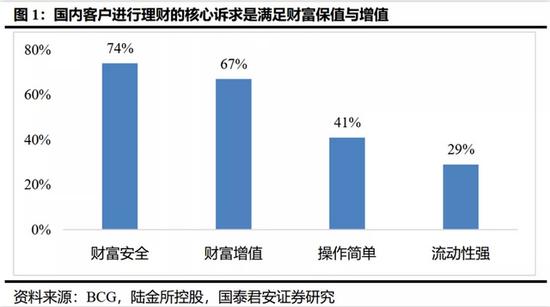 中国财富管理趋势:从卖方销售到买方投顾