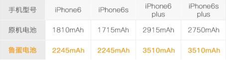 想给iPhone 6换电池要怎么选?这些重要参数不能不看!