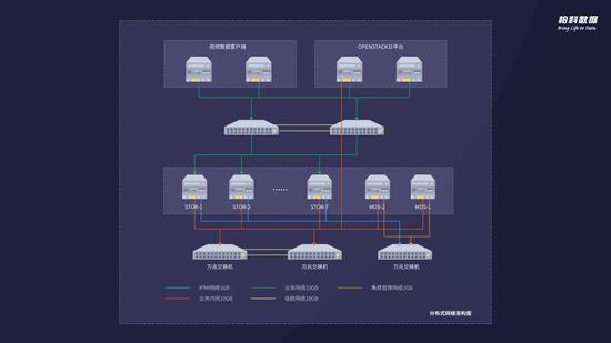 解码分布式:存储环境下海量非结构化数据安全