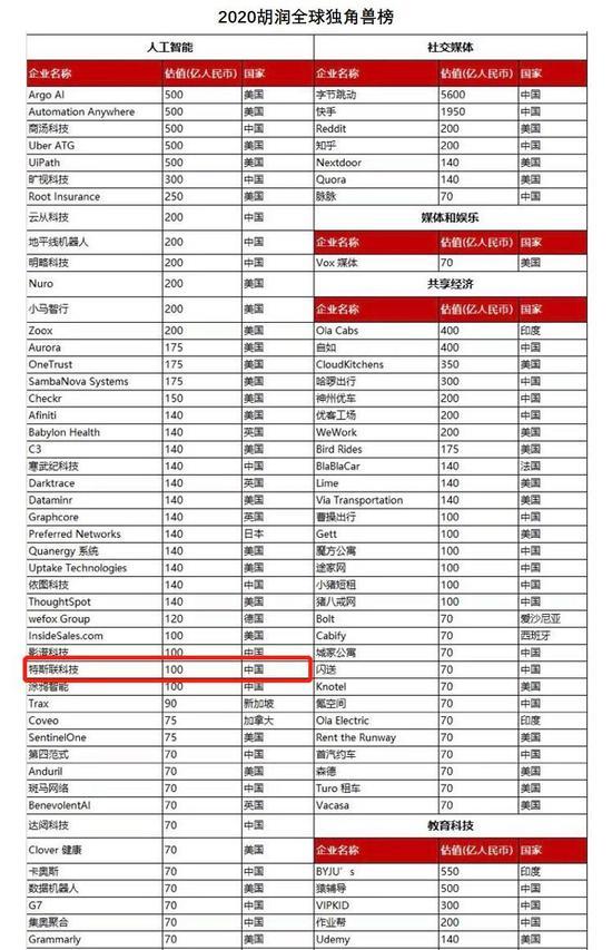 特斯联荣列《2020胡润全球独角兽榜》