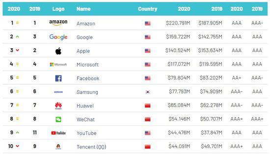 2020全球最有价值科技品牌TOP100出炉,腾讯QQ位列前十