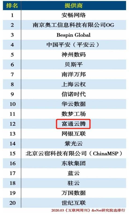 """富通科技云业务入围《互联网周刊》""""2019中国云计算""""榜单"""