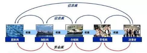 供应链是企业发展的根基 单品平台是供应链管理的重要引擎