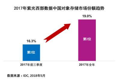 紫光西部数据蝉联2017中国对象存储市场份额第二位
