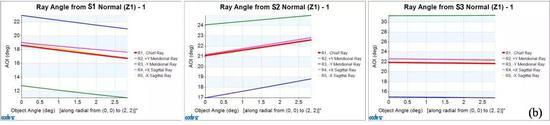 图10.两个系统中各个曲面上的光线入射角