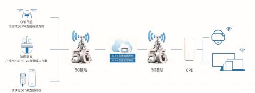 如何快速搭建5G VR直播直播源码,直播平台搭建,5G十VR,VR 5G,5g技术结合VR,