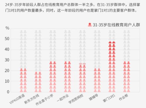 图2.在31-35岁群体中,选择掌门1对1的用户数量最多