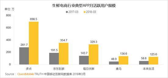 14、跨境电商行业用户规模保持小幅稳步增长