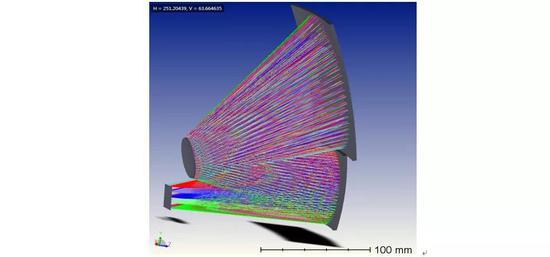 图4.设计的离轴三反自由曲面成像系统