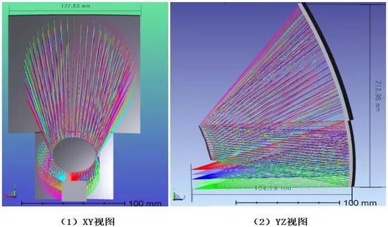 图8.视图与设计的尺寸