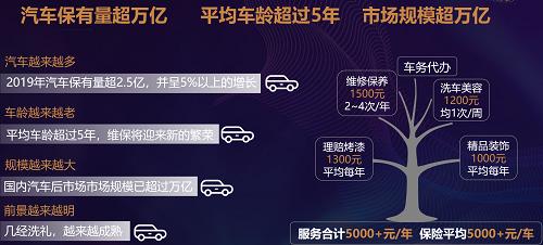 开心养车,中国汽车后市场新机遇