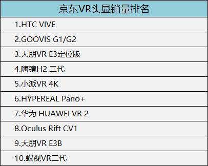 2018年3月,京东VR一体机销量排名如下(仅供参考):