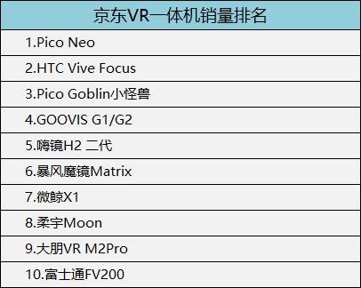 2018年3月,淘宝AR眼镜销量排名如下(仅供参考):