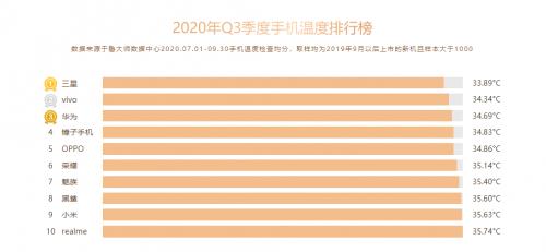 鲁大师Q3季度手机温控榜发布:OPPO Reno3 Pro 5G获两大低温榜