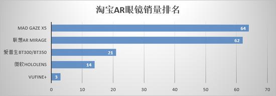 2018年3月,京东AR眼镜销量排名如下(仅供参考):