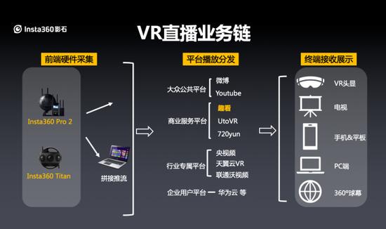 5G VR 全景直播方案:运营商和媒体都选Insta360 影石