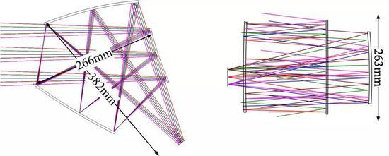 图9.离轴三反成像系统
