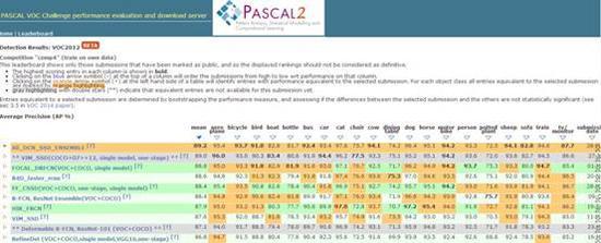 目标检测竞赛利器:中星微一步法模型获国际算法竞赛第一名!