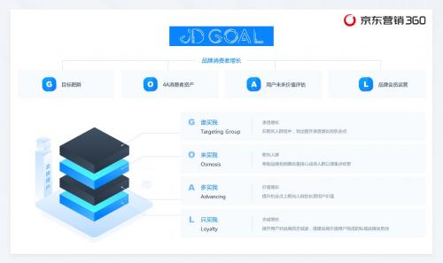 京东营销360首发用户增长方法论JD GOAL 实现品牌全链路用户增长