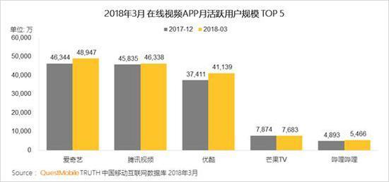 3、2018年Q1在线视频APP行业新增用户以年轻女性用户为主