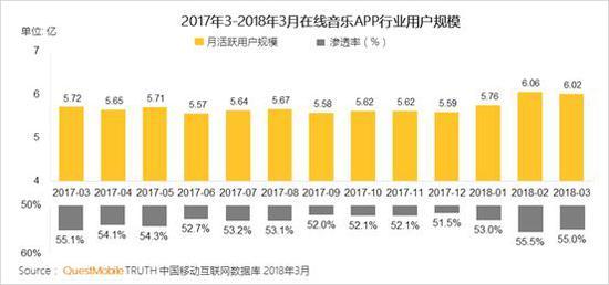 2、春节假期、热播综艺和线下演艺带动行业典型APP不同程度增长