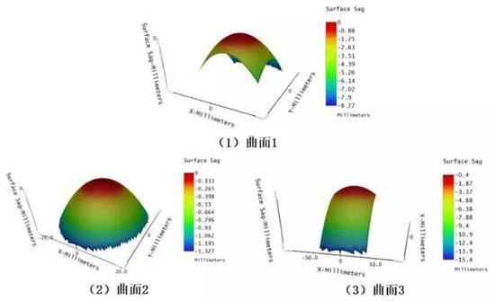 图11.自由曲面的高斯曲率分析及矢高分析