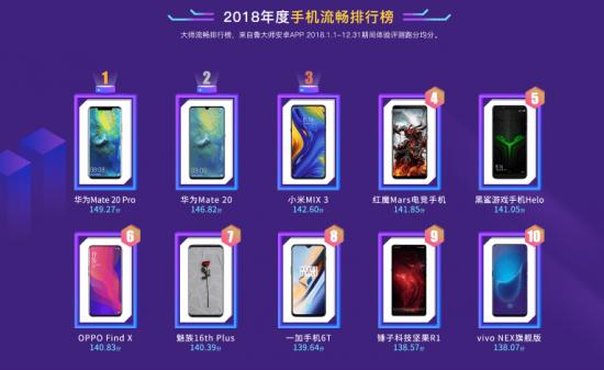 王者归来!鲁大师2018年度手机流畅排行榜出炉!