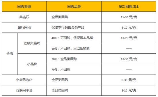 2020年中国互联网黄金回购行业报告