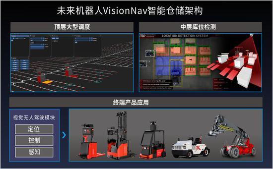 「未来机器人」获亿元B1轮融资,仓储机器人赛道进入ROI阶段