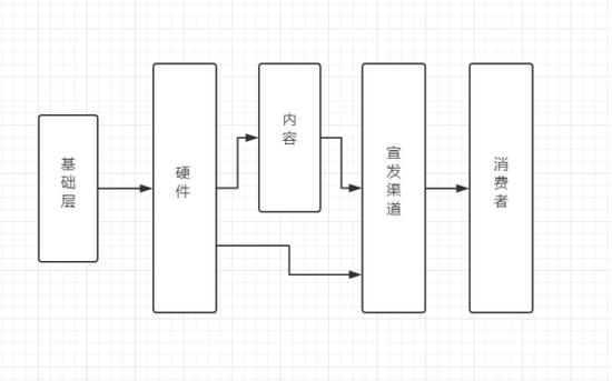 VR行业产业链布局图