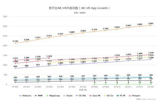 各平台AVR内容数量—节选自映维网