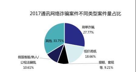 图1:刷单诈骗成2017第一大诈骗类型