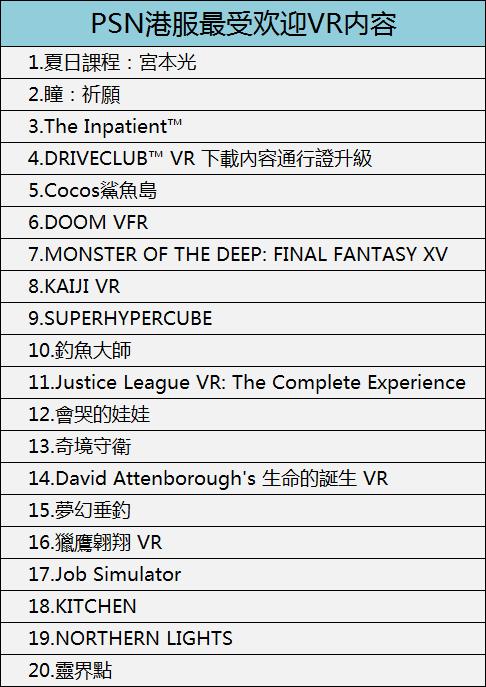 2018年1月,PSN美服最受欢迎VR内容如下(仅供参考):