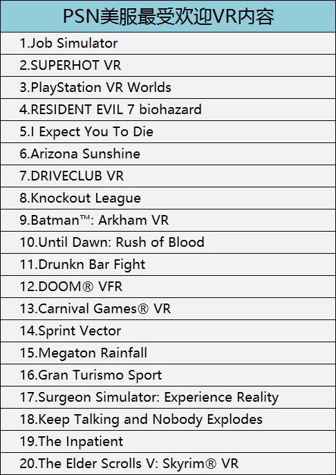 2018年2月,Oculus Rift最受欢迎VR内容如下(仅供参考):
