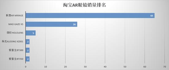 2018年2月,京东AR眼镜销量排名如下(仅供参考):