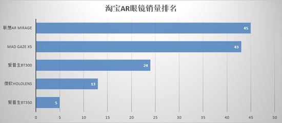 2018年1月,京东AR眼镜销量排名如下(仅供参考):
