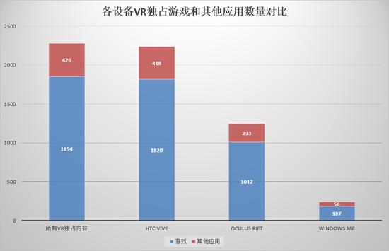 本月VR大数据 | 活跃用户超过去年最高水平,妖孽游戏爆数据却未上榜