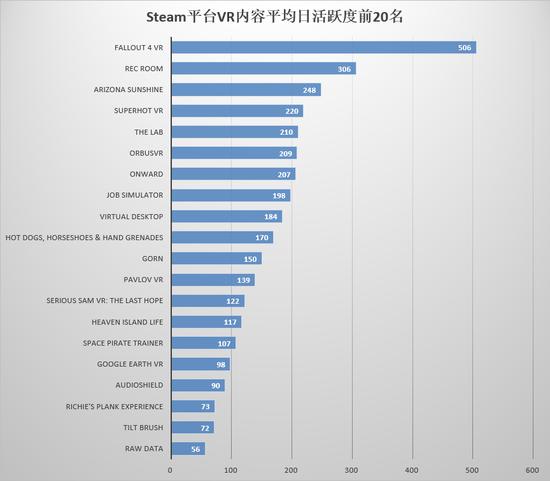 2018年1月,Steam平台新发售VR内容月活跃度前20名如下: