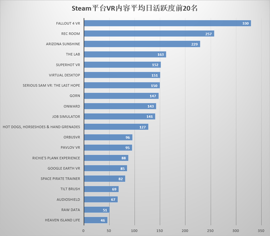 2018年2月,Steam平台新发售VR内容月活跃度前20名如下: