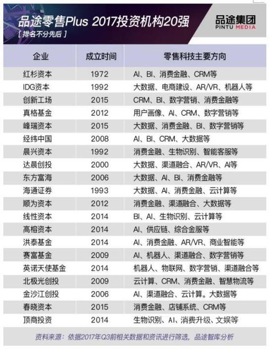 未来已来!顶商投资荣获2017投资机构20强