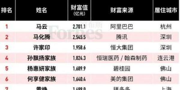 福布斯公布2019中国富豪榜名单 二马再次夺 魁排名前三