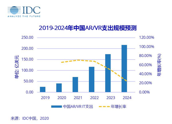 IDC预测:2020年全球 AR/VR市场