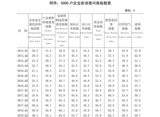 2020年第二季度中国人民银行企业家问卷调查报告(可下载)