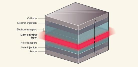 OLED技术获得新突破 或将会延长独立VR的电池寿命