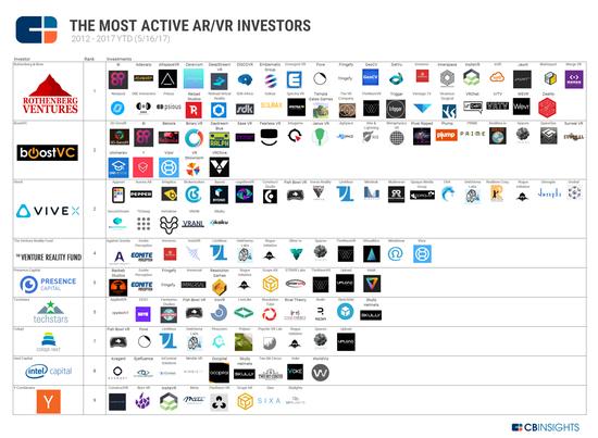 <b>2017年第一季度,AR / VR投资增长60%</b>