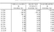 国家统计局:2020年我国GDP首次突破100万亿元,同比增长2.3%