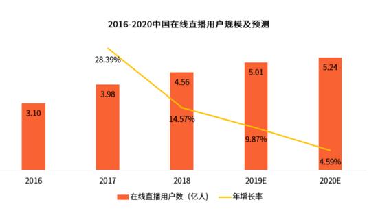 (图片来源:《2018-2019中国在线直播行业研究报告》)